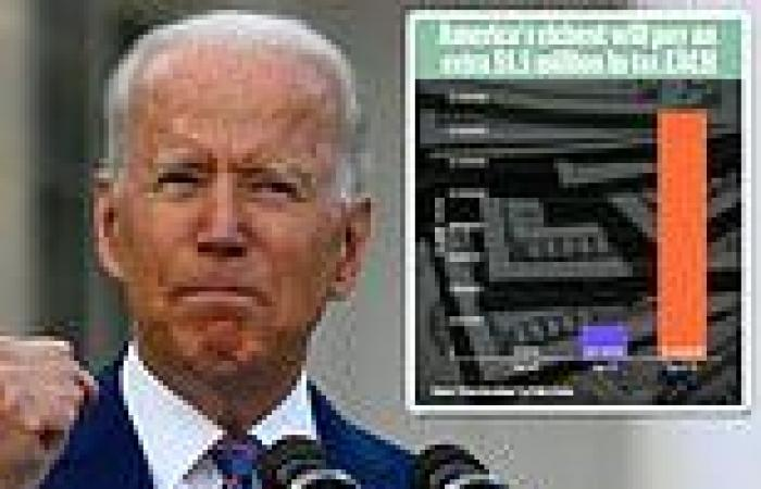 Analysis: America's richest will pay extra $1.5million taxes EACH if Congress ...