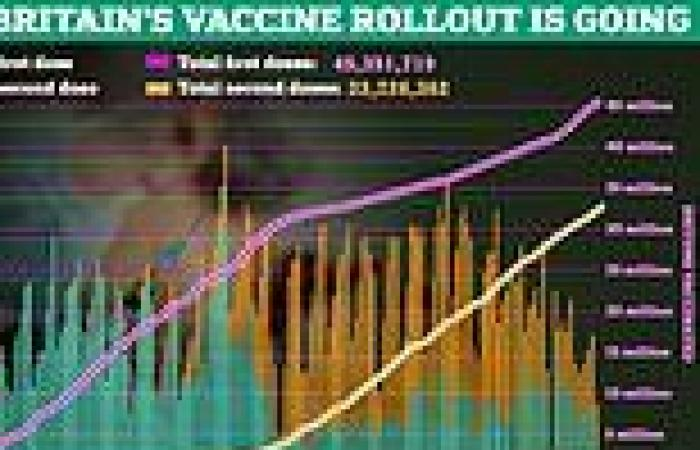 Vaccine gap will be cut from 12 weeks to eight for EVERY adult