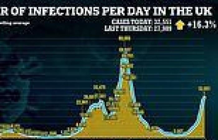 Week-on-week spike in infections drops for sixth day in a row