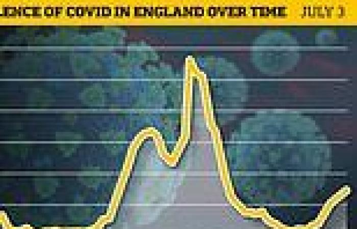 England's Covid R rate may now be 1.5 - the highest since October