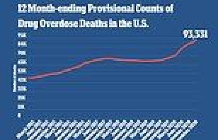 Drug overdose deaths increased nearly 30% during 2020 reaching record-high ...