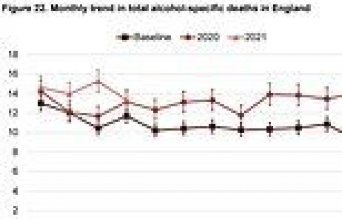 Covid-19 UK: Alcohol deaths reach record levels  after lockdown drove binge ...