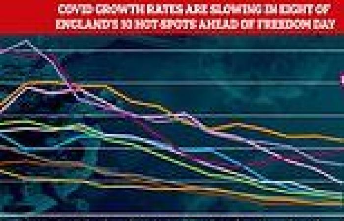 Covid growth rates are slowing in eight of England's 10 hot-spots ahead of ...
