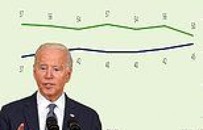 Biden's approval level plunges 6 percentage points in new poll to worst-yet 50%