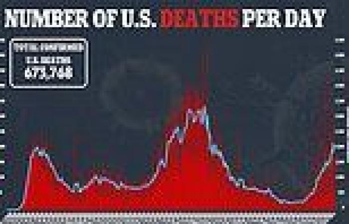 Covid on verge of killing more Americans than Spanish flu: Number of deaths ...