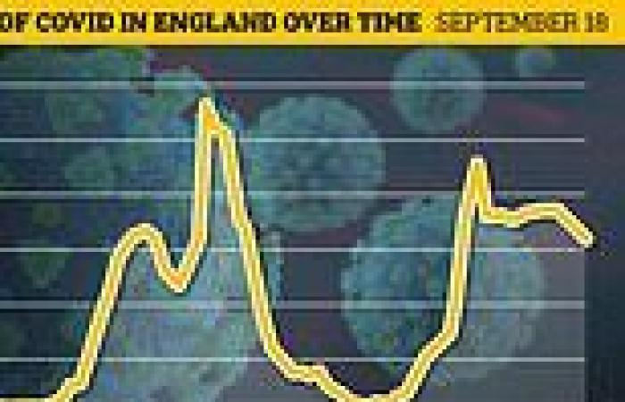 Britain's daily Covid cases rise by 9% in a week to 35,623 amid spike in ...