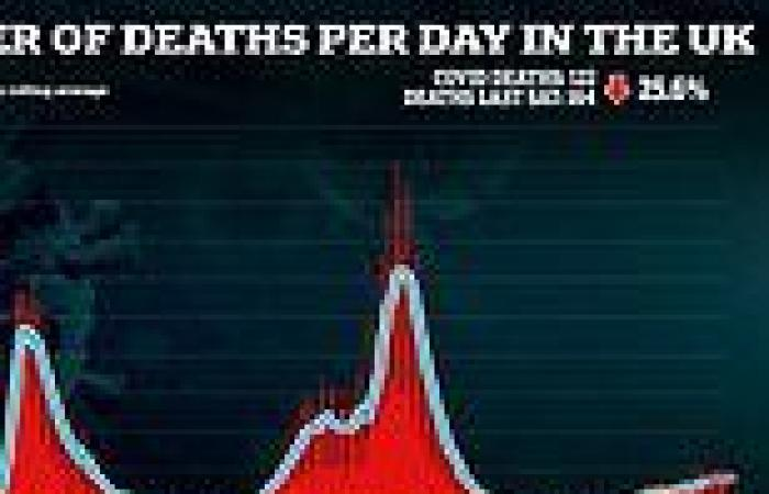 Covid daily deaths fall by a quarter to 122 and hospitalisations drop by 15 per ...