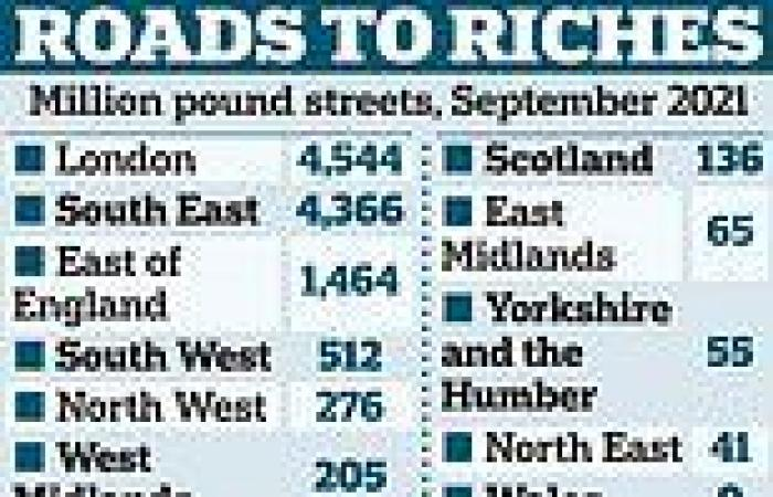 Nearly 1,800 more roads across Britain valued at £1 million-plus compared with ...