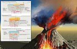 Scientists warn they have no accurate way to predict when supervolcano ...